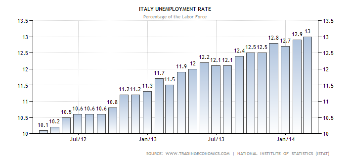 italy unemployment
