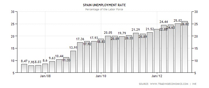 spain-unemployment-rate- graph
