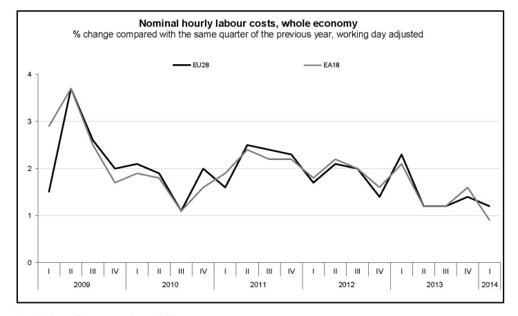 Hourly labour costs 2009 - q1 2014