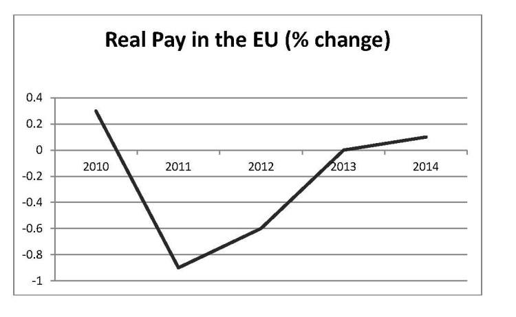 real pay chart eu